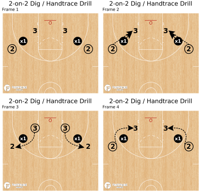 Basketball Play - 2-on-2 Dig / Handtrace Drill