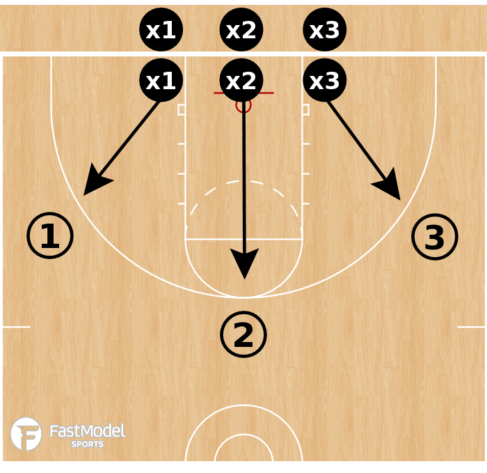 Basketball Play - 3-Line Closeouts