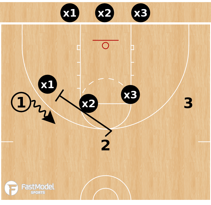 Basketball Play - 3-on-3 Shell vs Ball Screen