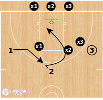 Basketball Play - 3-on-3 Shell vs Basket Cut