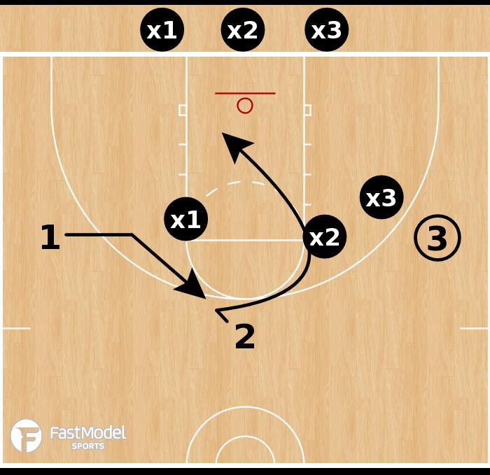 Basketball Play - 3-on-3 Shell vs Basket Cut