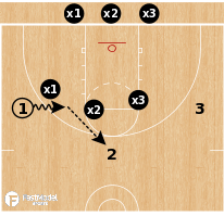 Basketball Play - 3-on-3 Shell vs Dribble Drive