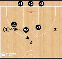 Basketball Play - 3-on-3 Shell vs Dribble Drive