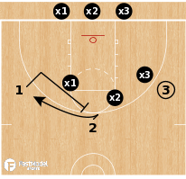 Basketball Play - 3-on-3 Shell vs Flare Screen