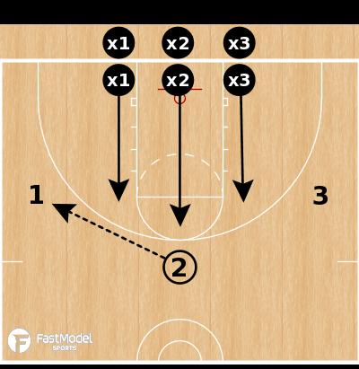 Basketball Play - 3-on-3 Shell vs Pass