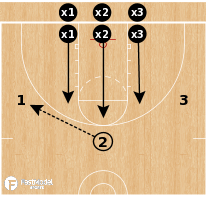 Basketball Play - 3-on-3 Shell vs Pass