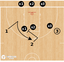 Basketball Play - 3-on-3 Shell vs Screen Away
