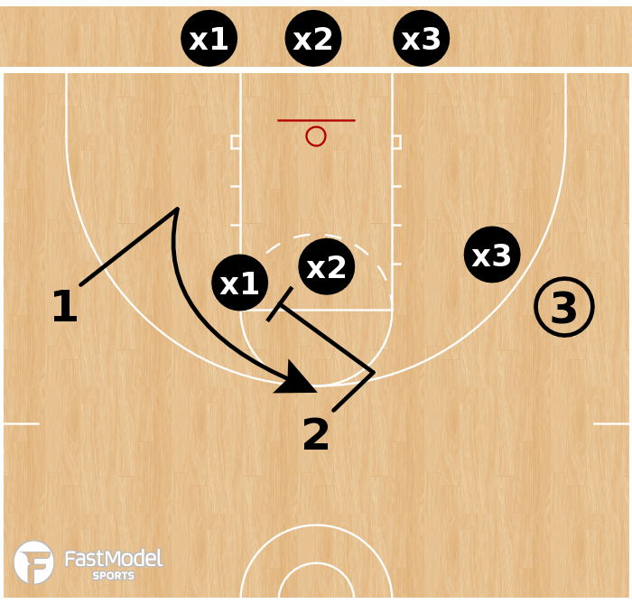 Basketball Play - 3-on-3 Shell vs Screen Away