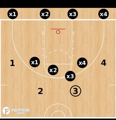 Basketball Play - 4-on-4 Shell vs Combo