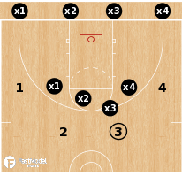 Basketball Play - 4-on-4 Shell vs Combo