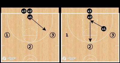 Basketball Play - UNI Closeouts