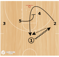 Basketball Play - Euro Slice