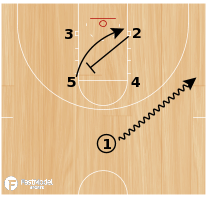 Basketball Play - Blazer Roll