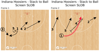 Basketball Play - Indiana Hoosiers - Stack to Ball Screen SLOB