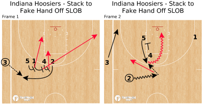 Basketball Play - Indiana Hoosiers - Stack to Fake Hand Off SLOB