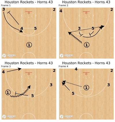 Basketball Play - Houston Rockets - Horns 43