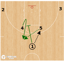 Basketball Play - Michigan State Spartans - Horns Quick Screen