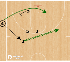 Basketball Play - Michigan State Spartans - Back Screen Post Up/Stagger Option SLOB