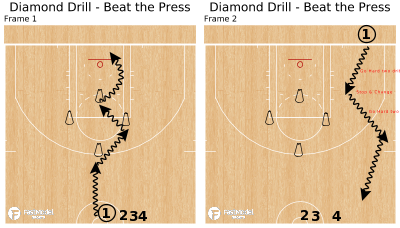 Basketball Play - Diamond Drill - Beat the Press