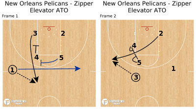 Basketball Play - New Orleans Pelicans - Zipper Elevator ATO
