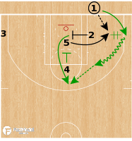 Basketball Play - Boston Celtics - 3 Low Hand Off STS BLOB