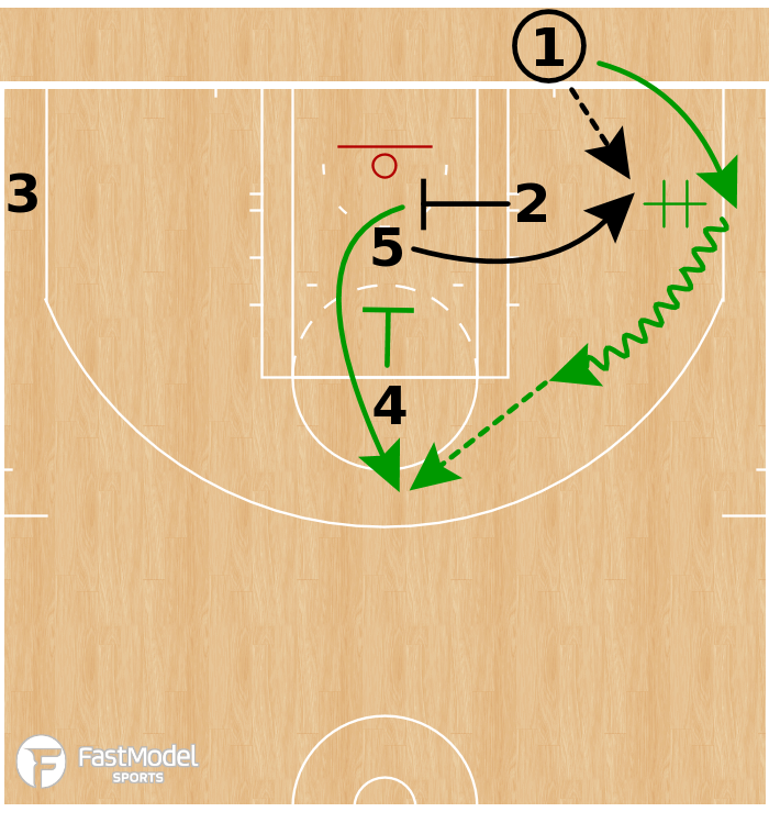 Basketball Play - Boston Celtics - 3 Low Hand Off STS BLOB