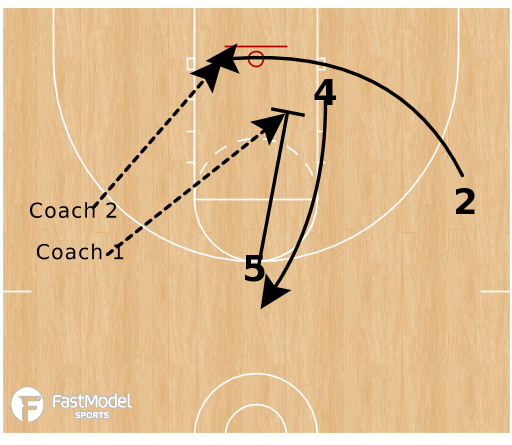 Basketball Play - High-Low Passing