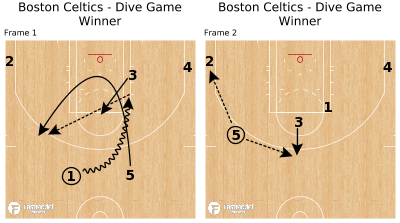 Basketball Play - Boston Celtics - Dive Game Winner