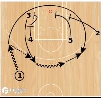 Basketball Play - Zipper Baseline Go