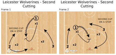 Leicester Wolverines - Second Cutting - Powered by FastModel Sports
