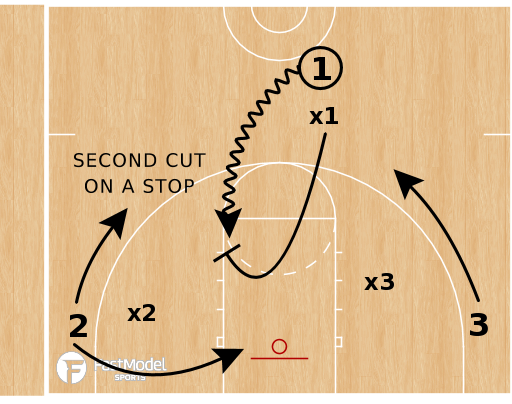 Basketball Play - Leicester Wolverines - Second Cutting