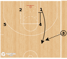 Basketball Play - Golden State Warriors - Misdirection Double