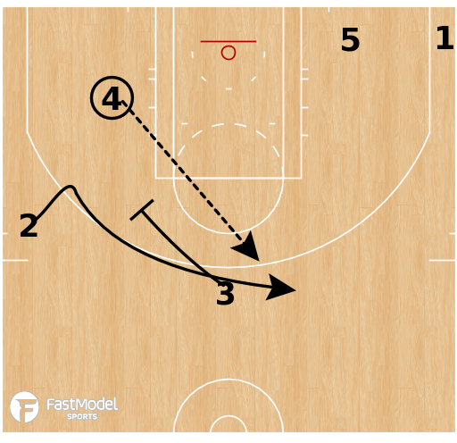 Basketball Play - Cleveland Cavaliers - Floppy Fade