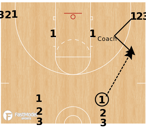 Basketball Play - X Passing Drill