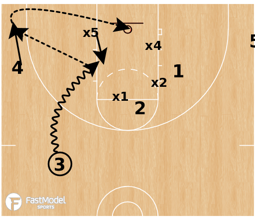 Basketball Play - Skip Pass Zone Shooting