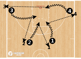 Basketball Play - PTO Drill (Penetrate Throw Out)