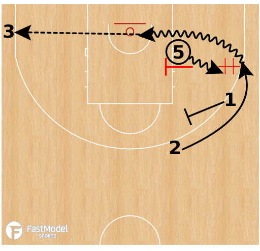 Basketball Play - T-Post Summary