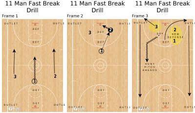 Basketball Play - 11 Man Fast Break Drill
