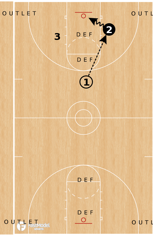 Basketball Play - 11 Man Fast Break Drill
