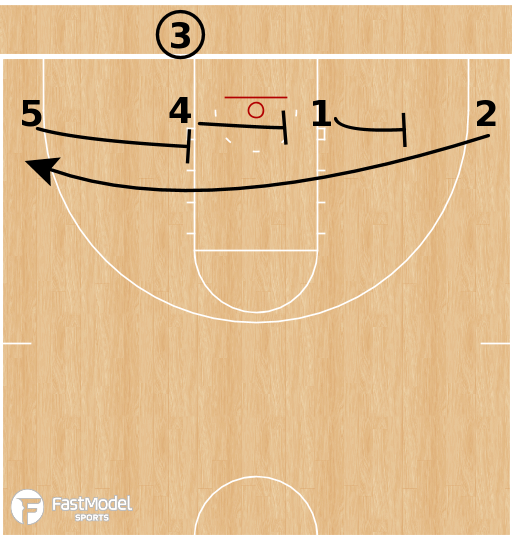 Basketball Play - York College - Low Staggers BLOB