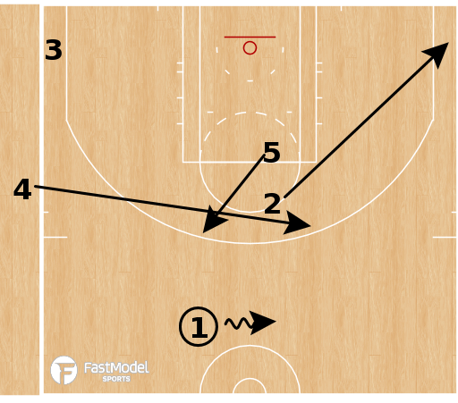 Basketball Play - Utah Jazz - SLOB to Horns Flare