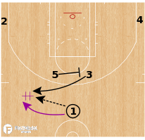 Basketball Play - Utah Jazz - Horns Handoff to Stagger Away