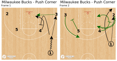 Basketball Play - Milwaukee Bucks - Push Corner