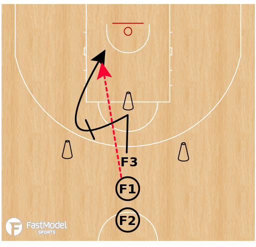 Basketball Play - Spread Ball Screen Drill Phases