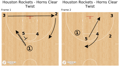 Basketball Play - Houston Rockets - Horns Clear Twist