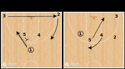 Basketball Play - Houston Rockets - Horns Clear Twist