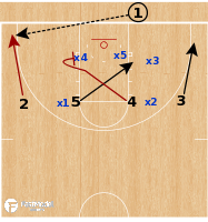 Basketball Play - 2018 March Madness Playbook
