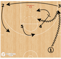 Basketball Play - Milwaukee Bucks - Push Dribble