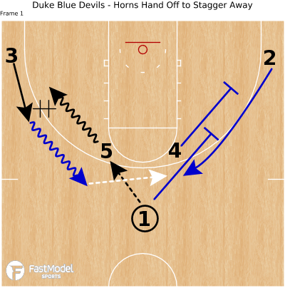 Basketball Play - Duke Blue Devils - Horns Hand Off to Stagger Away