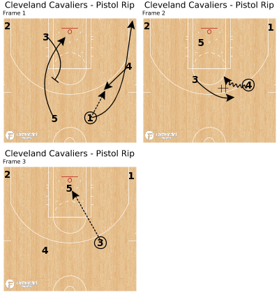 Basketball Play - Cleveland Cavaliers - Pistol Rip